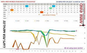 世界迷你四驅耐力賽 Mini 4wd World Endurance Championship
